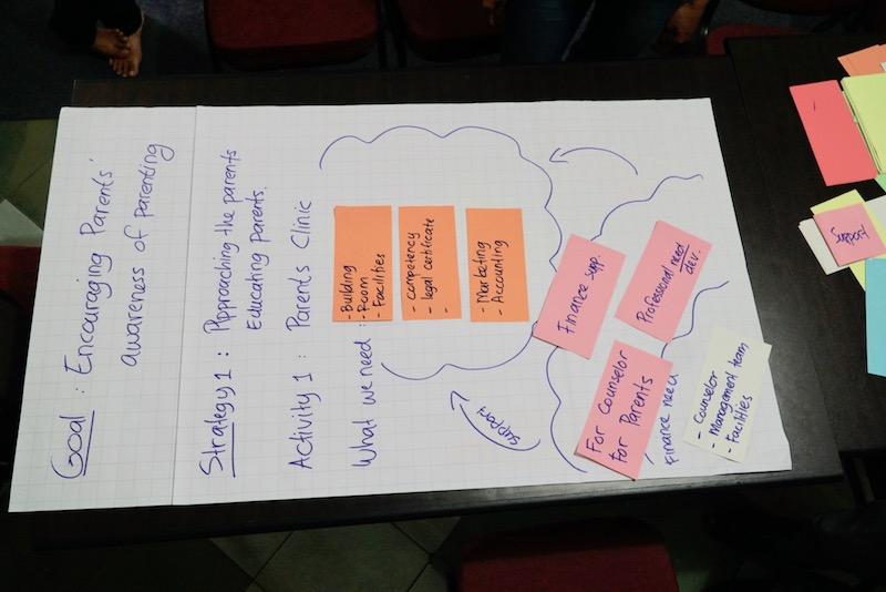 Das Ergebnis des Workshops auf einem Chart